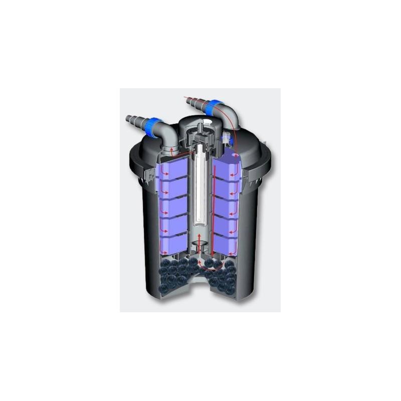 Kit filtre pression fontaine cumeur pour bassins 10000 l for Pompes et filtres pour bassins de jardin