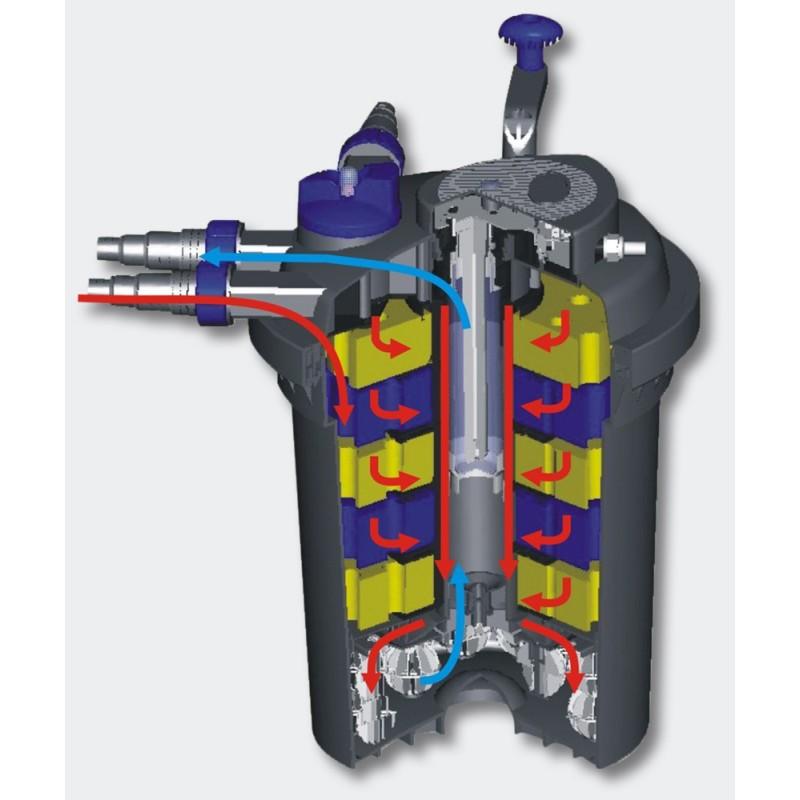 Kit filtre pression complet fontaine pour bassins de for Kit bassin poisson exterieur
