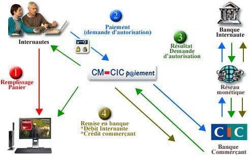 Paiement sécurisé sur crédit mutuel et cic